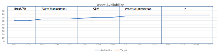 Asset Availability graph.png