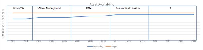 Asset Availability graph.png