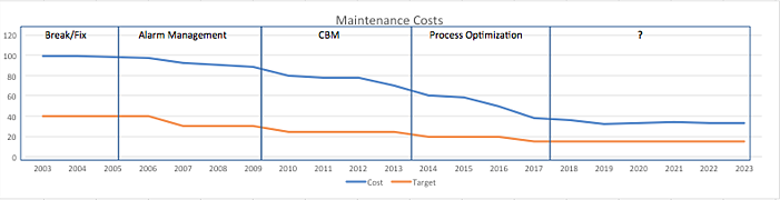 Cost avoidance graph.png