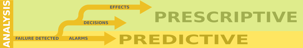 Prescriptive vs Predictive Analytics